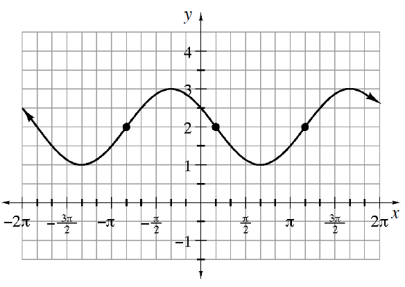 Repeating wave curve, first visible low & high points: (negative 3 pi fourths, comma 1) & (negative pi thirds, comma 3), continuing to repeat the wave, with the following highlighted points: (negative 5 pi sixths, comma 2),  (pi sixth, comma 2), & (7 pi sixth, comma 2).