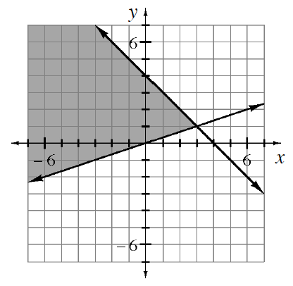 Coordinate plane with 2 lines, divides the plane, into 4 regions. Decreasing solid line, passes through points (0, comma 4), & (4, comma 0). Increasing solid line, passes through points (negative 3, comma negative 1), & (6 comma 2). Region left of intersection point, & between the lines is shaded.