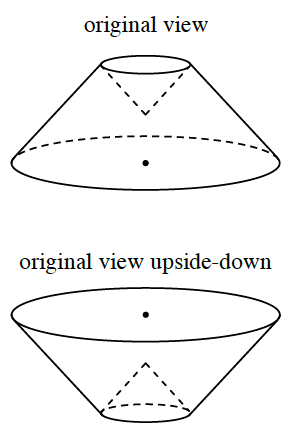 Upward cone, with top part of the cone removed,  labeled, original view. The top shows a solid circle, with the top part of the cone, outlined downward, from the top circle. The same drawing, but as a downward cone, is labeled, original view upside-down.