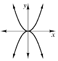 An upward parabola with vertex at the origin and a downward parabola whose vertex is only at the origin. is negative and points downwards.