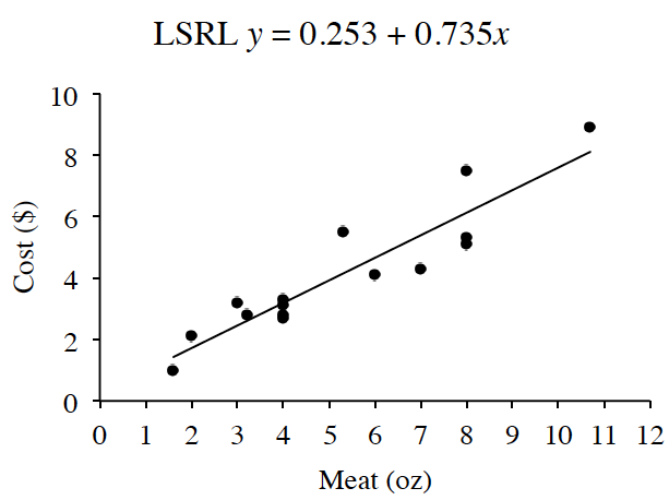 A first quadrant scatterplot and line of best fit with Meat in ounces labeled on the x axis scaled from 0 to 12 and Cost in Dollars labeled on the y axis scaled from 0 to 10. The LSRL is given as y = 0.253 + 0.735x. There are 6 points above the line, 8 points below the line, and the point (4, comma 3.3) is on the line.
