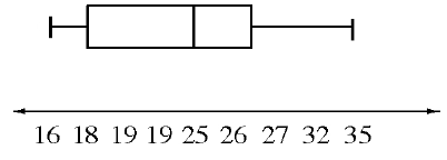 Box Plot: x axis with marks labeled as follow: 16, 18, 19, 19, 25, 26, 27, 32, 35. Left whisker: 16 to 18.5. Box: 18.5 to 29.5, vertical line at 25. Right whisker: 29.5 to 35.