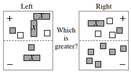 4 region Expression Comparison Mat: Positive Left: 2 positive, x tiles,1 positive unit tile, and 2 negative unit tiles.  Negative Left: 1 positive, x tile, 1 positive unit tile. Positive Right: 1 positive, x tile, 3 negative unit tiles and 1 positive unit tile. Negative Right: 6 positive unit tiles.