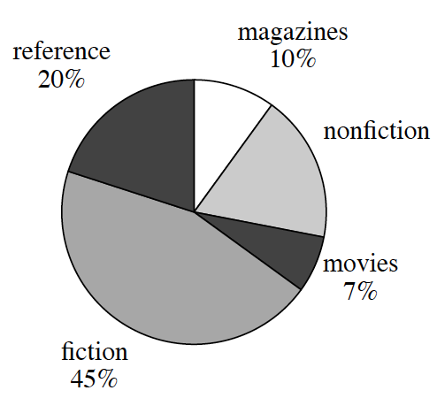 A circle graph, with 5 sections, labeled as follows: magazines, 10 percent, nonfiction, unknown percent, movies, 7 percent, fiction, 45 percent, and reference 20 percent.