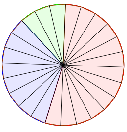 The circle is divided into  24 slices, with 13 slices red, 8 slices purple, and 3 slices green.