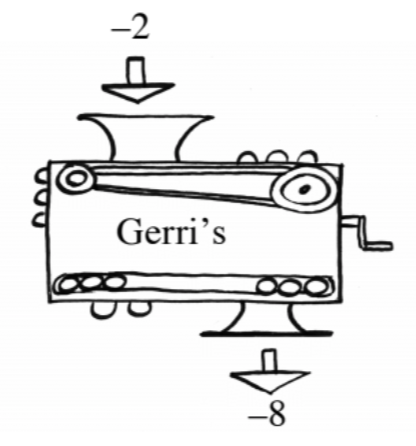 Function machine, input negative 2, rule labeled, Gerri's, output, negative 8.