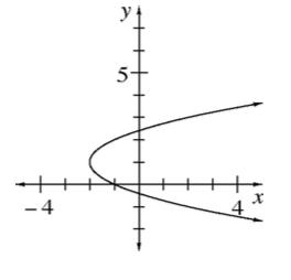 el gráfico de c