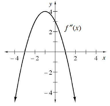 Downward parabola, labeled f double prime of x, vertex at the point (negative 1, comma 4), passing through the intercepts, (negative 3, comma 0), (0, comma 3), & (1, comma 0).