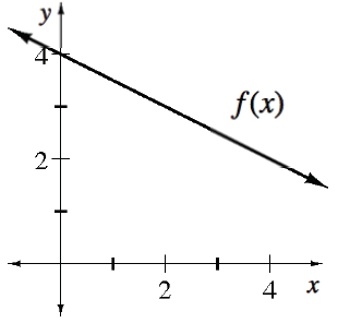 Decreasing line, labeled, f of x, passing through the points (0, comma 4), & (2, comma 3).