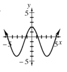 Repeating wave curve, first visible approximate, low & high points: (negative 3, comma negative 4) & (0, comma 2), continuing in that pattern, just past 5.