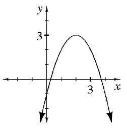 Downward parabola, vertex at (2, comma 3), with arrows at ends pointing down and out.