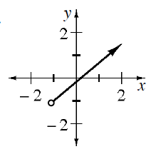 Coordinate plane with ray, starting from (negative 1, comma negative 1) with opened circle and passing through the origin.