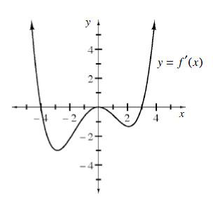 graph at right