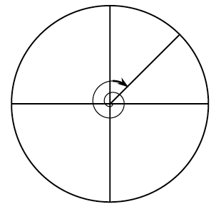 Unit circle, with horizontal & vertical diameters, curved spiral arrow starts from positive, x axis, going clockwise all the way around & through the positive x axis, continuing around to a radius in the middle of first quadrant.