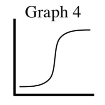 First quadrant, axes unlabeled, titled Graph 4: Increasing curve, starting just above the origin, opening upward, rising gradually, at half way, rising very rapidly, turning to opening down, then leveling off.