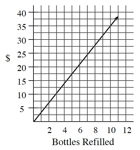 First quadrant, x axis labeled, Bottles Refilled, scaled in ones, from 0 to 12, y axis labeled, dollars, scaled in fives, from 0 to 40. An increasing line starts at the origin, and goes through the point (10, comma 35).