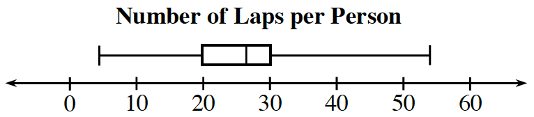 Box Plot titled Number of laps per person: x axis, scaled by tens, from 0 to 60. Left whisker: 4 to 20. Box: 20 to 30, vertical line at 27. Right whisker: 30 to 54.