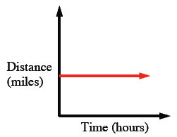 First quadrant graph, x-axis labeled, Time in hours, y-axis labeled, Distance in miles, with a horizontal line, A third of the way up the y-axis.
