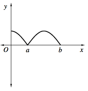 X axis with points labeled, A & b, Curve starting on the positive y axis, concave down, turning up but still concave down at point on x axis labeled, a, turning down halfway between a & b, & stopping at point on x axis labeled, b.