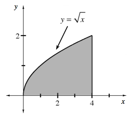 First quadrant, increasing concave down curve, labeled y =square root of x, starting at the origin & ending @ (4, comma 2), with vertical segment from (4, comma 0) to (4, comma 2), region below curve, above x axis, & left of x = 4, shaded.
