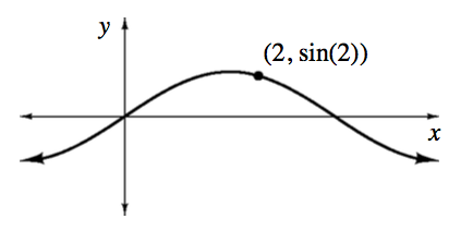 Periodic curve with unscaled axes, passing through the origin, with point just past first positive maximum, highlighted & labeled as an order pair, 2, comma sine of 2.