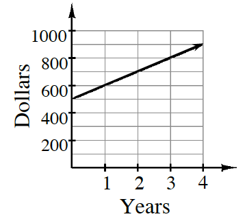 A first quadrant coordinate plane with the x axis labeled Time in years, scaled from 1 to 4, and the y axis labeled Money in dollars, scaled from 0 to 1000. The graph is a line starting at (0, comma 500) going through the points (1, comma 600) and (4, comma 900).