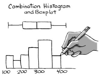 combination histogram and boxplot
