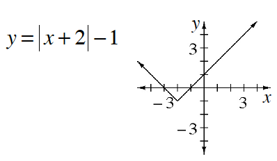 equation and graph