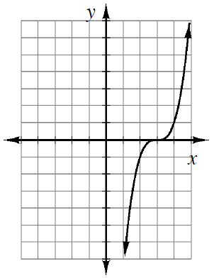 Increasing curve, rises quickly, flattens out as it passes through the point (3, comma 0), and then rises quickly again.