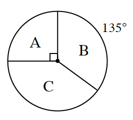 Circle divided into 3 sectors, labeled, A, B, c, with Central angle for sector A, labeled 90 degrees, and arc for sector b, labeled 135 degrees.