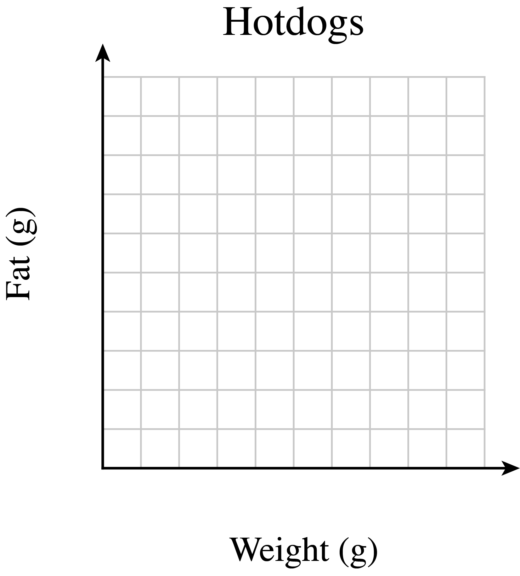 First quadrant graph labeled, Hotdogs. The x-axis and y-axis is in grams. The, x, and, y, axes, are each scaled, by tens.