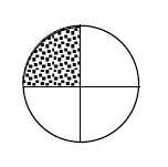 Circle with horizontal & vertical diameters, top left quadrant shaded.