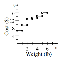 First quadrant step graph, x axis labeled weight (lb), y axis labeled cost ($), with 5 horizontal steps, each with width of 1, first step is closed on each side, rest are open on left & closed on right. The heights correspond to the y values in the table.