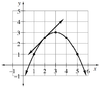Downward curve passing through the highlighted points (1 comma 1), (2, comma 2.5), (3, comma 3), which is the turning point, (4, comma 2.5), & (5, comma 1), & line passing through the point (2, comma 2.5) with slope of 1.