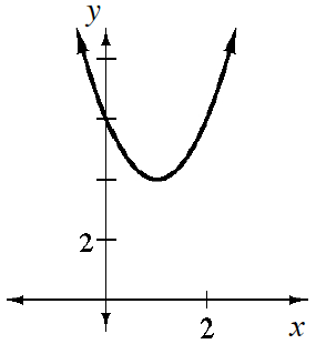 Parabola with vertex at (1, comma 4), passing though the point (0, comma 6).