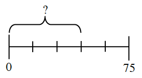 A line segment, from 0 to 75, divided into 5 equal sections. A bracket includes the first 3 sections, labeled with a question mark.