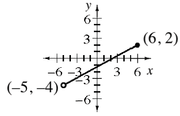 Line segment, from open point at (negative 5, comma negative 4) to closed point, (6, comma 2)