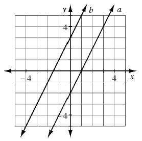 A 4 quadrant coordinate plane with the graphs of 2 lines. The left line goes through the points (negative 2, comma negative 1) and (0, comma 3). The right line goes through the points (0, comma negative 2) and (1, comma 0).