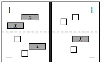 4 region equation mat, Tiles on the mat as follows: Positive Left: 2 positive x's. Negative Left: 2 negative units & 1 positive x. Positive Right, 2 negative units.  Negative Right, 1 positive x & 1 negative unit.