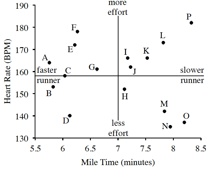 The same scatter plot as above with each point labeled with its corresponding letter given in the table. A horizontal line just below y=160 is labeled faster runner on the left and slower runner on the right. A vertical line at x=7 is labeled less effort on the bottom and more effort on the top.