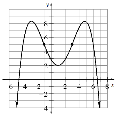 Continuous curve, starting in lower left, turning at the approximate points: (negative 3, comma 8), (1, comma 2), & (5, comma 8), continuing down & right, with bolded points at (negative 1, comma 5), & (3, comma 5), with intercepts at (0, comma 3), between x = negative 5 & x = negative 4, & between x = 6 & x = 7.