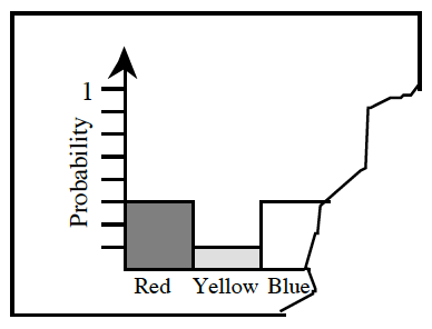A bar graph showing the probability of spinning particular colors. Red and blue are both at the 3 eighth mark. Yellow is at the 1 eighth mark. The paper was ripped at the blue bar, so the color after cannot be seen.
