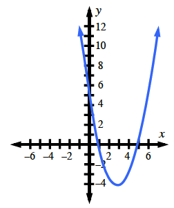 An upward parabola with vertex at (3, comma negative 4) and points at (1, comma 0), (5, comma 0), and (0, comma 5). Is the vertex the highest or lowest point on the graph?