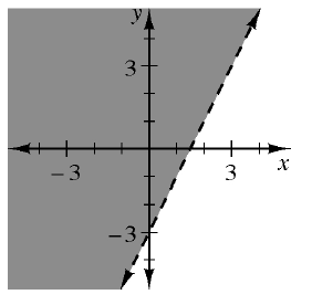 The graph of y is greater than 2 x - 3. The inequality's boundary is marked by a dashed line and shaded above the line.
