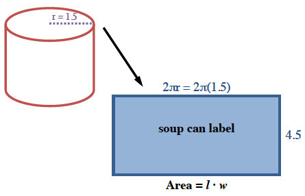 Cylinder, radius labeled 1.5, with arrow pointing to rectangle, labeled as follows: interior, soup can label, top edge, 2 pi, r, = 2 times pi times 1.5, right edge, 4.5, bottom edge, area =, l times, w.