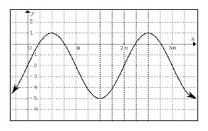 Periodic curve, x axis scaled from 0 to 3 pi, with 3 visible turning points at (1 half pi, comma 1), (3 halves pi, comma negative 5), & (5 halves pi, comma 1), passing through the points (pi, comma negative 2), & (2 pi, comma negative 2).