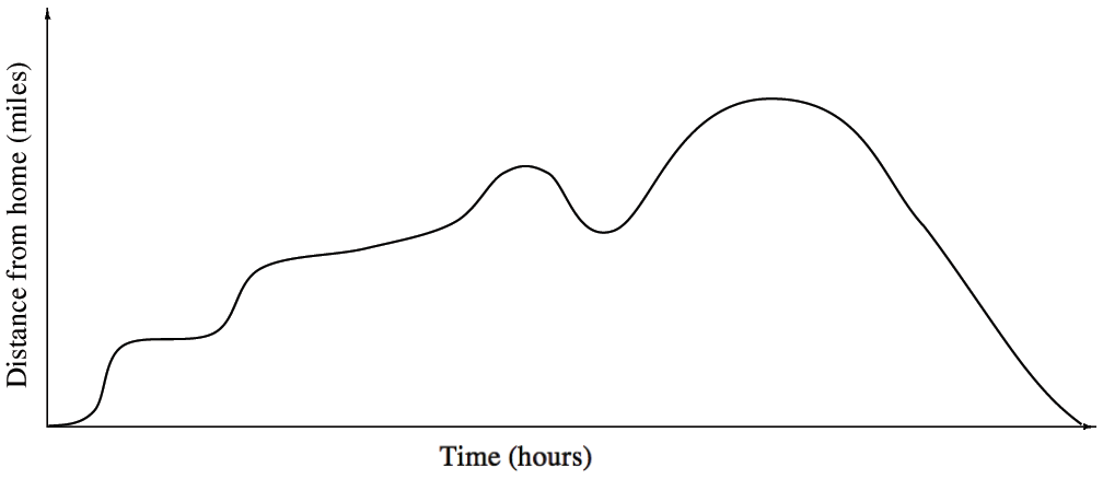First quadrant continuous curve, x axis labeled time, hours, y axis labeled distance from home, miles, starting at the origin, running right with slight increase, then rising almost vertically, then running almost horizontally, then rising almost vertically, then rising slowly for longer interval, then rising quickly, turning & decreasing at about the same curve, then turning & rising about the same curve, reaching maximum & turning then decreasing quickly to the x axis.
