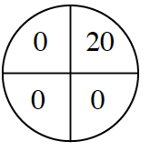 A spinner divided into 4 equal sections. One section is labeled 20.  The remaining 3 sections are labeled with 0.