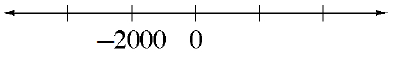 A number line with 5 marks, labeled as follows: second is negative 2000, third is 0.