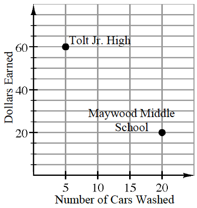 This is a graph where the horizontal axis is the Number of Cars Washed. The vertical axis is Dollars Earned. There are two points: (5,60) Tolt Jr. High and (20,20) Maywood Middle School.